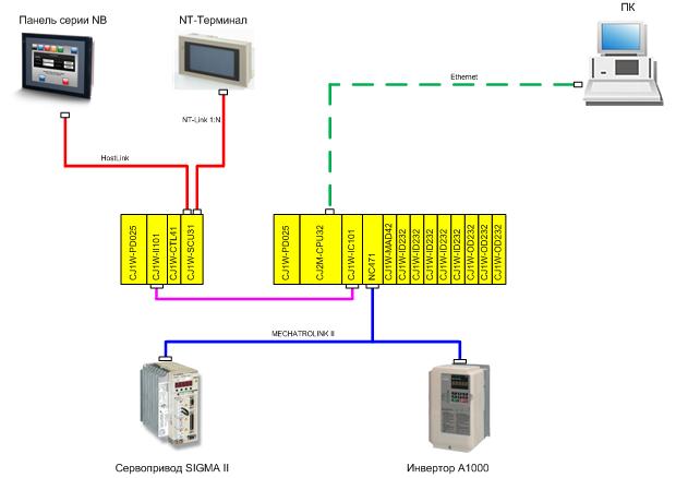 Рис.1 Структурная схема АСУ